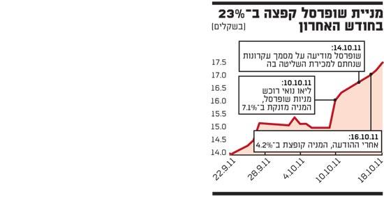 מניית שופרסל קפצה ב 23 אחוז בחודש האחרון
